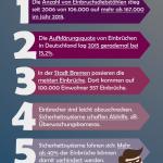 Infografik: 5 Fakten zu Einbrüchen