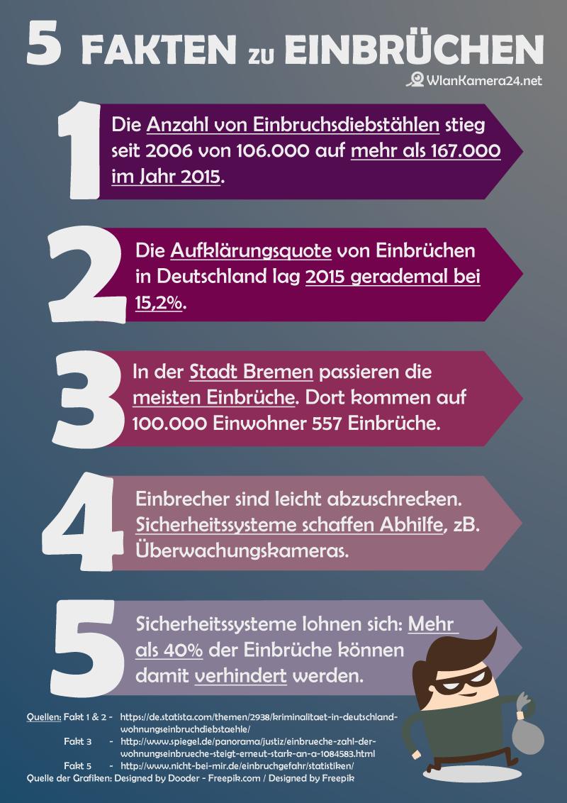 Infografik: 5 Fakten zu Einbrüchen - Einbrüche Statistik